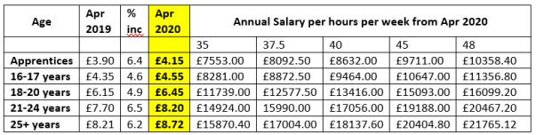 Min Wage table